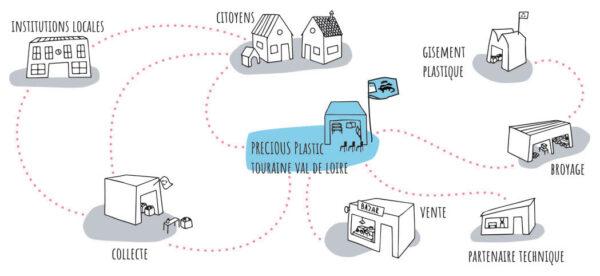 Schéma du circuit court de Precious Plastic Touraine.